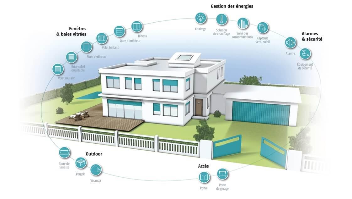 Construction de maisons connectées Bourgogne