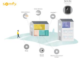 Somfy offre